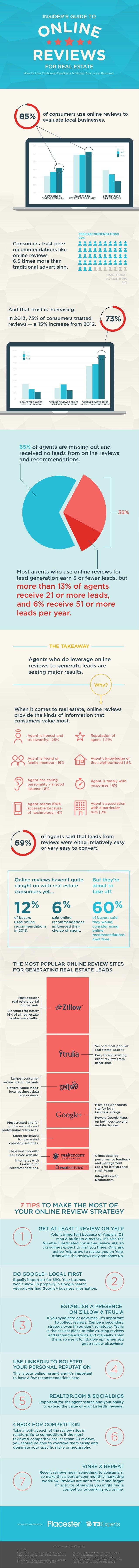 INSIDER'S GUIDE TO  ONLINE  REVIEWS  FOR REAL ESTATE  How to Use Customer Feedback to Grow Your Local Business  85%  60%  ...