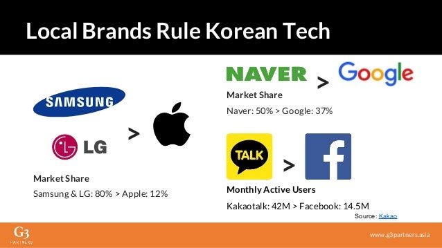 Market Share Samsung & LG: 80% > Apple: 12% Monthly Active Users Kakaotalk: 42M > Facebook: 14.5M > Local Brands Rule Kore...