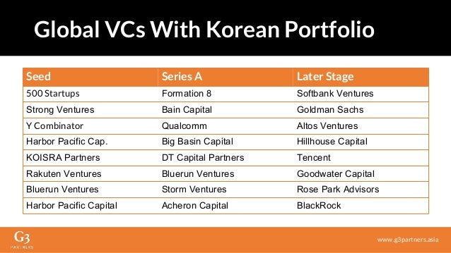 Seed Series A Later Stage 500 Startups Formation 8 Softbank Ventures Strong Ventures Bain Capital Goldman Sachs Y Combinat...