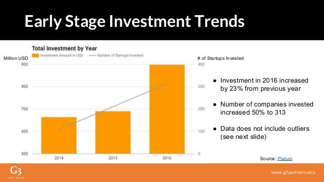 ● Investment in 2016 increased by 23% from previous year ● Number of companies invested increased 50% to 313 ● Data does n...
