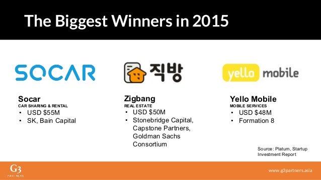 Socar CAR SHARING & RENTAL • USD $55M • SK, Bain Capital Zigbang REAL ESTATE • USD $50M • Stonebridge Capital, Capstone Pa...
