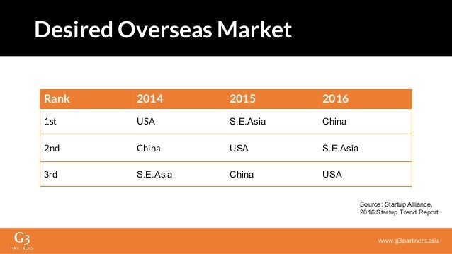 Rank 2014 2015 2016 1st USA S.E.Asia China 2nd China USA S.E.Asia 3rd S.E.Asia China USA Desired Overseas Market www.g3par...