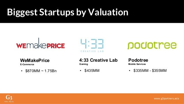 4:33 Creative Lab Gaming • $435MM Biggest Startups by Valuation www.g3partners.asia WeMakePrice E-Commerce • $870MM ~ 1.75...