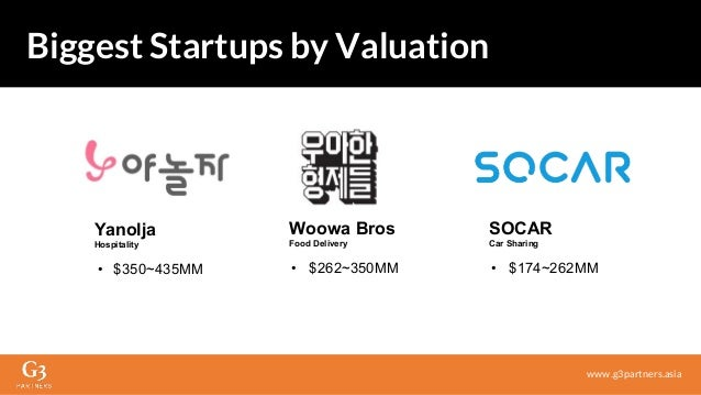 Woowa Bros Food Delivery • $262~350MM Biggest Startups by Valuation www.g3partners.asia Yanolja Hospitality • $350~435MM S...