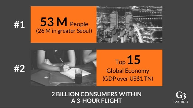 53 M People (26 M in greater Seoul) Top 15 Global Economy (GDP over US$1 TN) 2 BILLION CONSUMERS WITHIN A 3-HOUR FLIGHT #1...