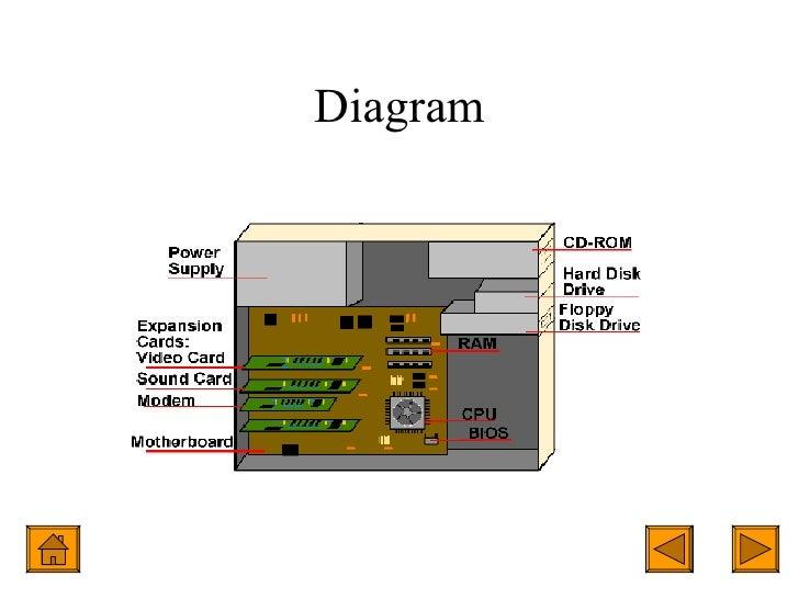 inside the computer rh slideshare net inside a computer labeled diagram Inside a Desktop Computer