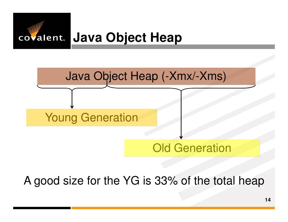 java -Xms and -Xmx options (Java in General forum at ...