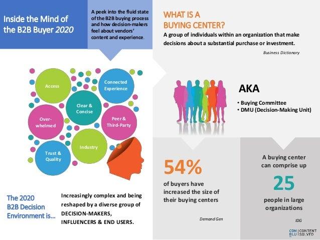 Inside the Mind of the B2B Buyer 2020 Slide 2