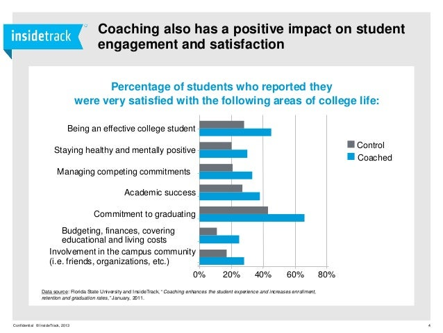 Insidetrack ebook building a highly effective coaching and mentoring 4 fandeluxe Choice Image