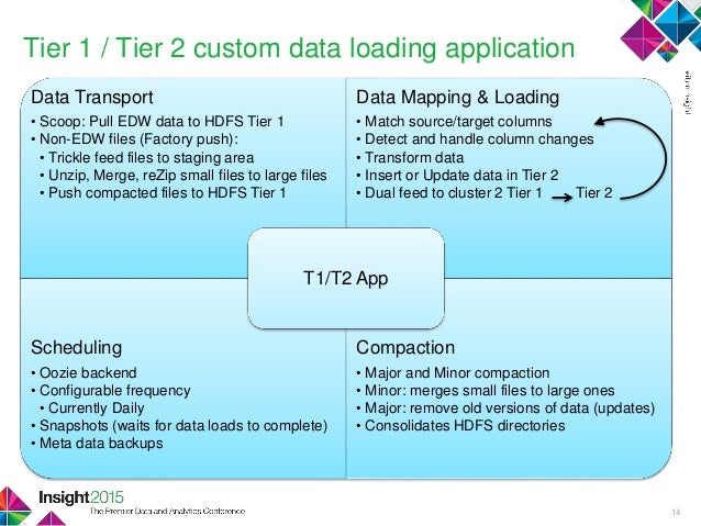 Hadoop and SQL: Delivery Analytics Across the Organization
