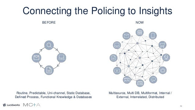 10 Connecting the Policing to Insights Routine, Predictable, Uni-channel, Static Database, Defined Process, Functional Kno...