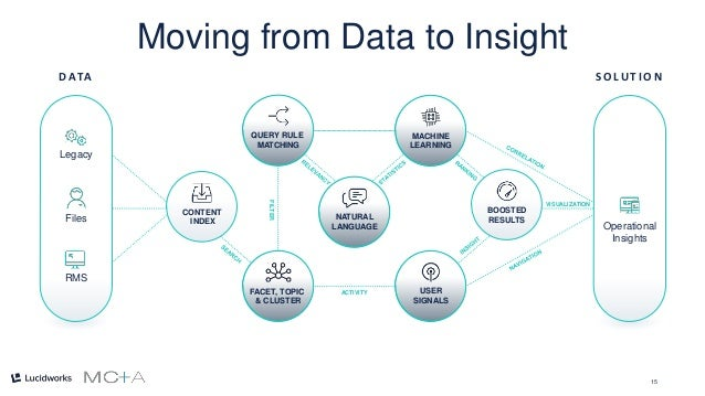 15 FILTER VISUALIZATION ACTIVITY CONTENT INDEX NATURAL LANGUAGE BOOSTED RESULTS MACHINE LEARNING QUERY RULE MATCHING USER ...