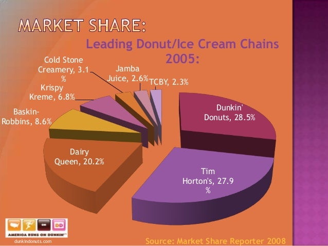 dunkin donuts marketing audit What is it about dunkin' donuts that makes this delicious brand so appealing and  popular  powerful branding & marketing lessons from dunkin' donuts what  is  4 website mistakes discovered via content audits: part 2.