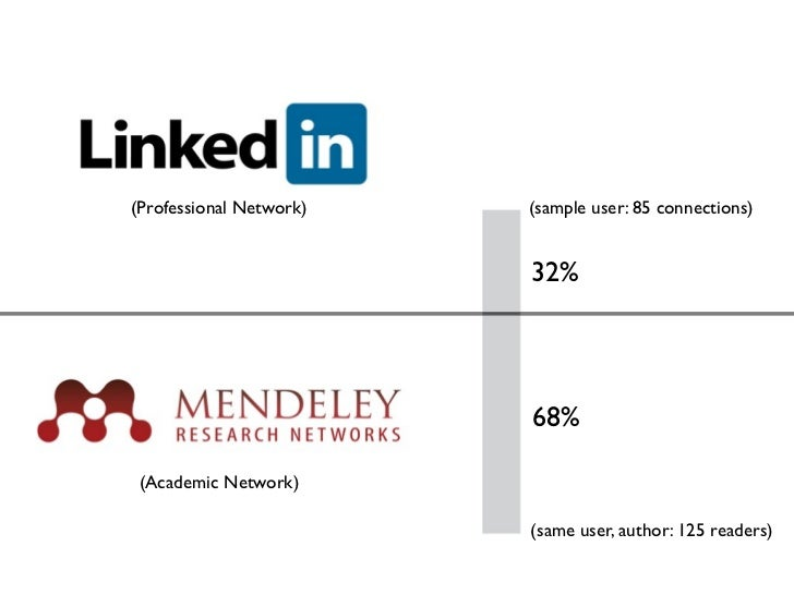 (Professional Network)   (sample user: 85 connections)                         32%                         68% (Academic N...