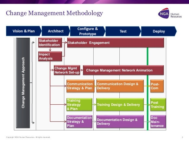 Change Management Plan Holistic Organizational Change Components