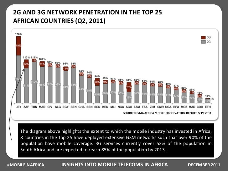 3g penetration by countries