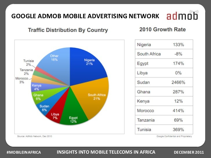 GOOGLE ADMOB MOBILE ADVERTISING NETWORK#MOBILEINAFRICA