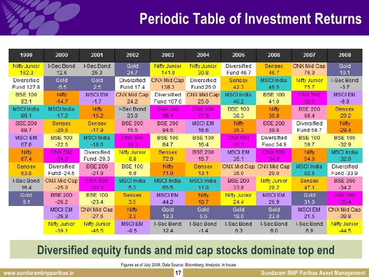 Investing in india periodic table of investment returns urtaz Image collections