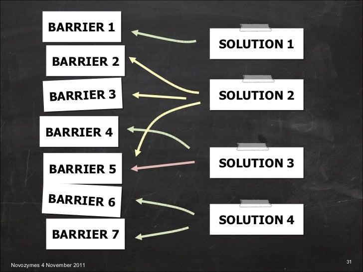 BARRIER 1 BARRIER 2 BARRIER 3 BARRIER 4 BARRIER 5 BARRIER 6 BARRIER 7 SOLUTION 1 SOLUTION 2 SOLUTION 3 SOLUTION 4