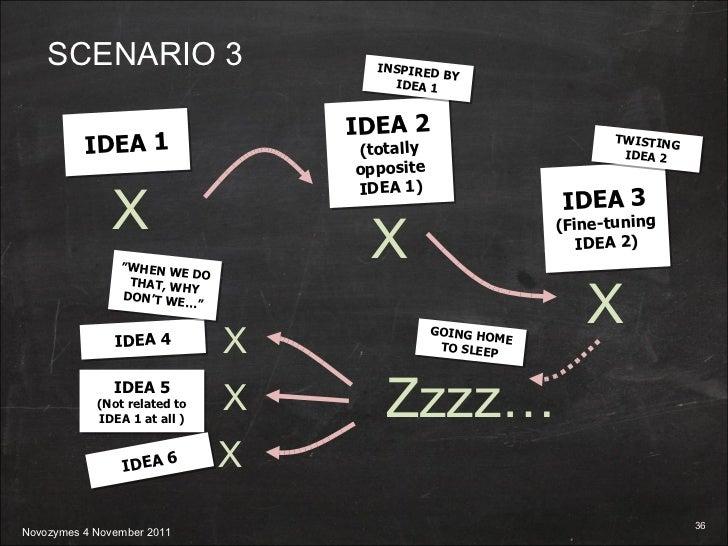 "SCENARIO 3 IDEA 1 X "" WHEN WE DO THAT, WHY DON'T WE…"" IDEA 2 (totally opposite IDEA 1) X INSPIRED BY IDEA 1 IDEA 3 (Fine-t..."