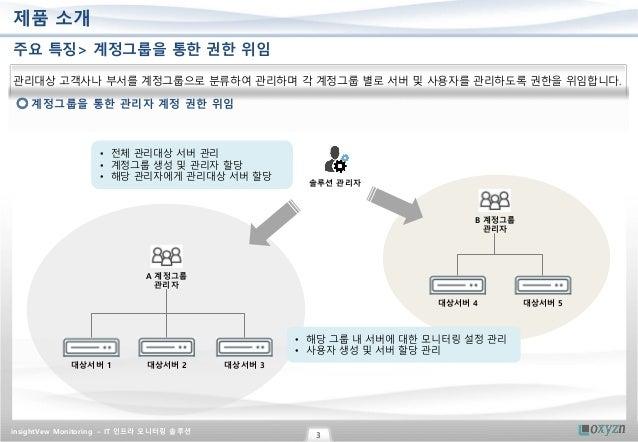 서버, 도커 컨테이너, 데이터베이스, WAS, 네트워크, 쿨링랙, 서버 취약점, IP 주소 관리, 가동률 등 IT 인프라 모니터링 솔루션 Slide 3