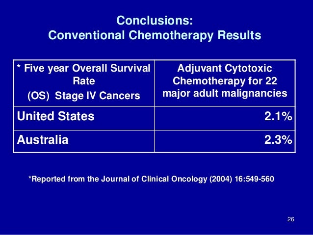 Conclusions: Conventional Chemotherapy Results * Five year Overall Survival Rate (OS) Stage IV Cancers Adjuvant Cytotoxic ...