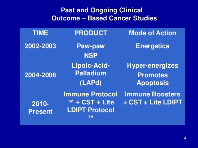 Past and Ongoing Clinical Outcome – Based Cancer Studies 4 TIME PRODUCT Mode of Action 2002-2003 Paw-paw NSP Energetics 20...