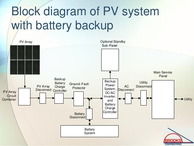 Solar Pv Systems Backup Power Ups Systems: Inspecting Photovoltaic (PV) Systems For Code Compliance