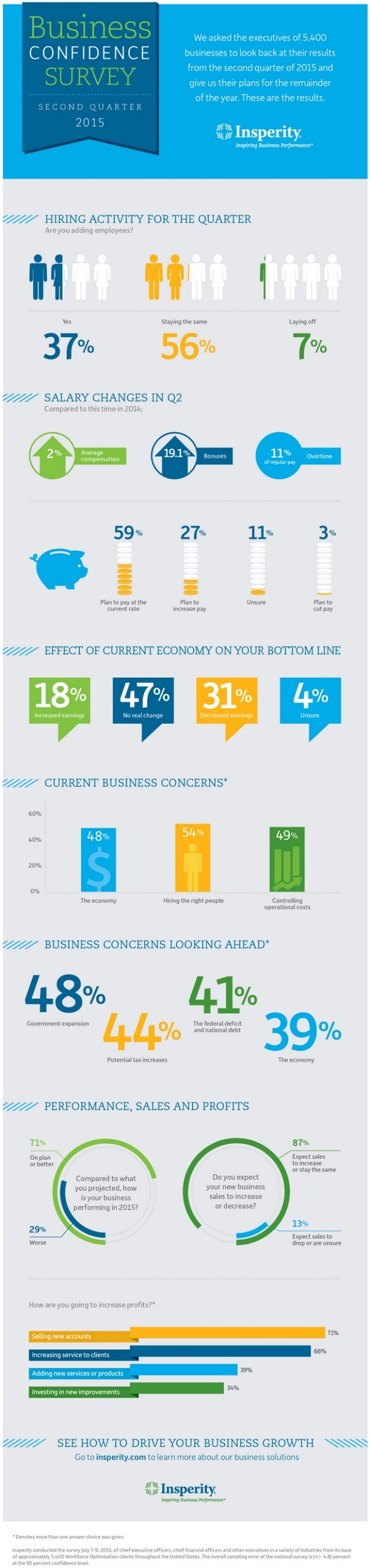 We asked the executives of 5.400  C O N F I D E N C E businesses to look back attheirresults  from the second quarter of 2...
