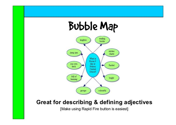 Using Inspirations Templates With Thinking Maps