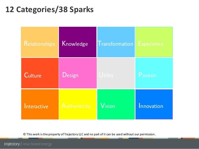 12 Categories/38 Sparks    Relationships Knowledge                                Transformation Experience    Culture    ...