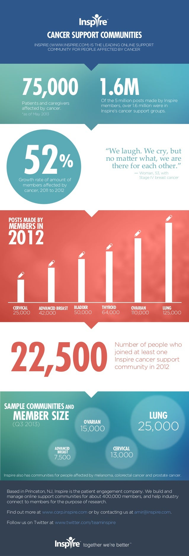CANCER SUPPORT COMMUNITIES INSPIRE (WWW.INSPIRE.COM) IS THE LEADING ONLINE SUPPORT COMMUNITY FOR PEOPLE AFFECTED BY CANCER...