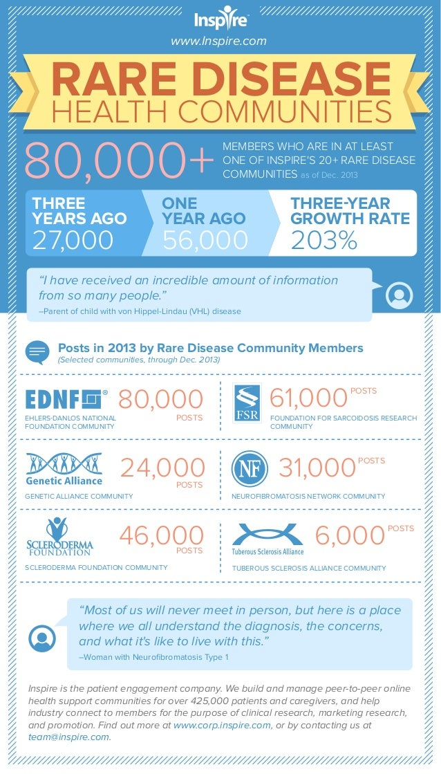 www.Inspire.com  RARE DISEASE  HEALTH COMMUNITIES  80,000+ THREE YEARS AGO  27,000  MEMBERS WHO ARE IN AT LEAST ONE OF INS...