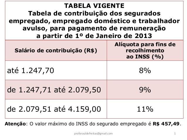TABELA VIGENTE     Tabela de contribuição dos segurados empregado, empregado doméstico e trabalhador    avulso, para pagam...
