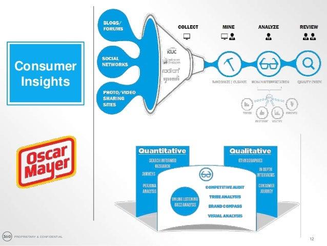 PROPRIETARY & CONFIDENTIAL 12 Consumer Insights