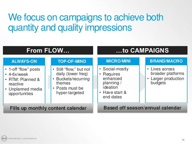 PROPRIETARY & CONFIDENTIAL 18 From FLOW… …to CAMPAIGNS MICRO/MINI • Social-mostly • Requires enhanced planning / ideation ...