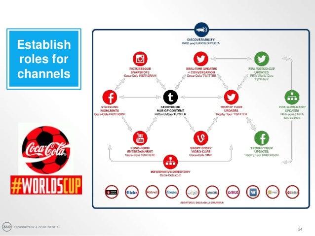 PROPRIETARY & CONFIDENTIAL 24 Establish roles for channels