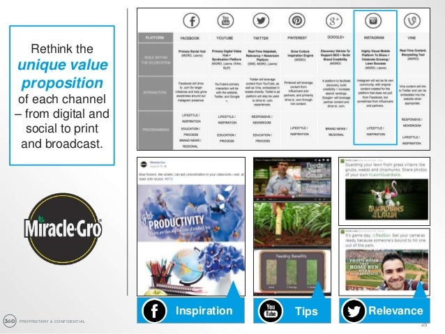 PROPRIETARY & CONFIDENTIAL 25 RelevanceInspiration Rethink the unique value proposition of each channel – from digital and...