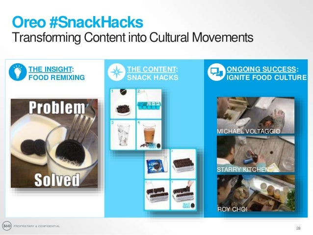 PROPRIETARY & CONFIDENTIAL 28 Oreo #SnackHacks Transforming Content into Cultural Movements THE INSIGHT: FOOD REMIXING THE...