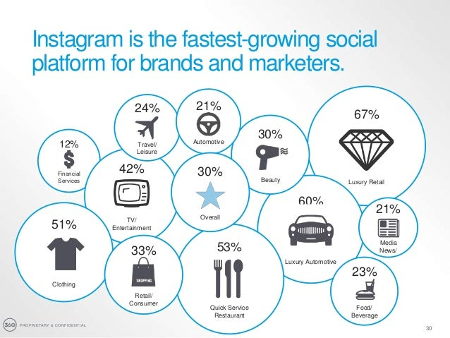 PROPRIETARY & CONFIDENTIAL 30 12% Financial Services 42% TV/ Entertainment 67% Luxury Retail 60% Luxury Automotive Instagr...