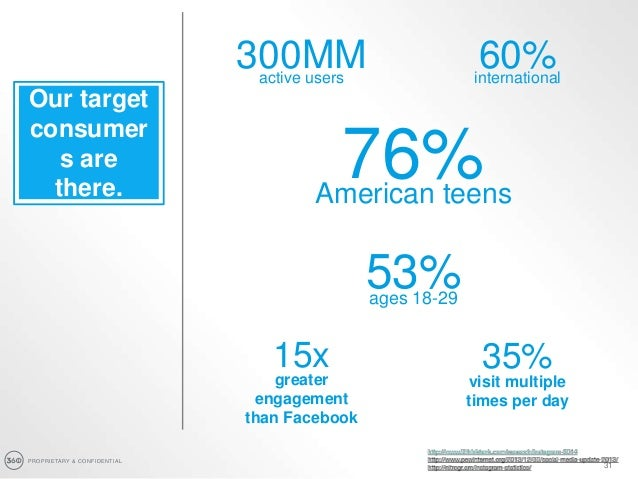 PROPRIETARY & CONFIDENTIAL 31 Our target consumer s are there. 300MMactive users 60%international 15x greater engagement t...