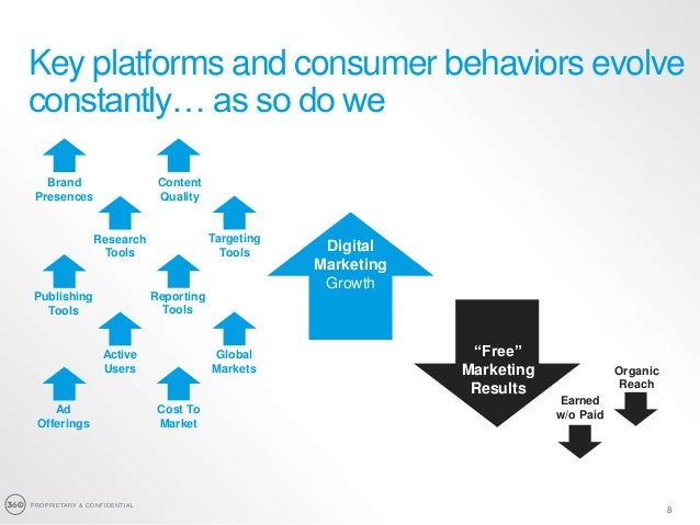 PROPRIETARY & CONFIDENTIAL 8 Key platforms and consumer behaviors evolve constantly… as so do we Growth Digital Marketing ...