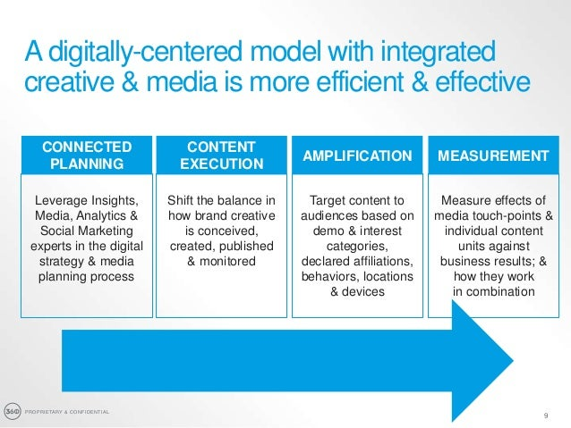 PROPRIETARY & CONFIDENTIAL 9 A digitally-centered model with integrated creative & media is more efficient & effective CON...