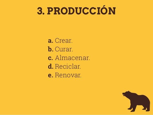 3. PRODUCCIÓN a. Crear. b. Curar. c. Almacenar. d. Reciclar. e. Renovar.