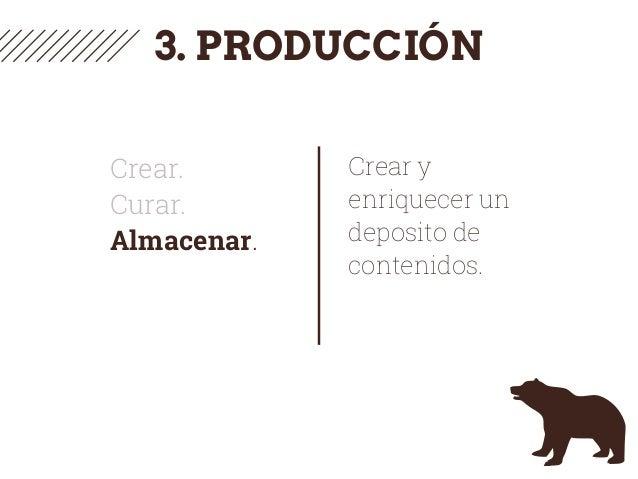 3. PRODUCCIÓN Crear. Curar. Almacenar. Crear y enriquecer un deposito de contenidos.