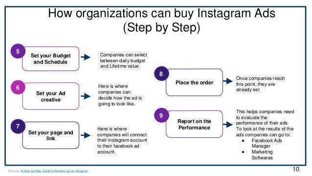 How organizations can buy Instagram Ads (Step by Step) Set your Budget and Schedule 5 Set your Ad creative 6 Companies can...