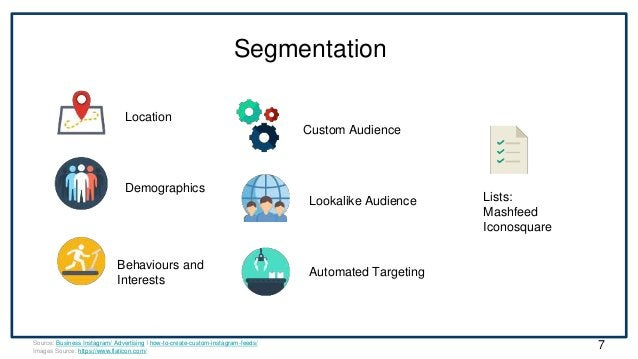 Segmentation Location Demographics Behaviours and Interests Custom Audience Lookalike Audience Automated Targeting Source:...