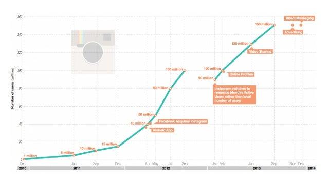 2.5 BILLION DAILY LIKES 70 MILLION PHOTOS PER DAY