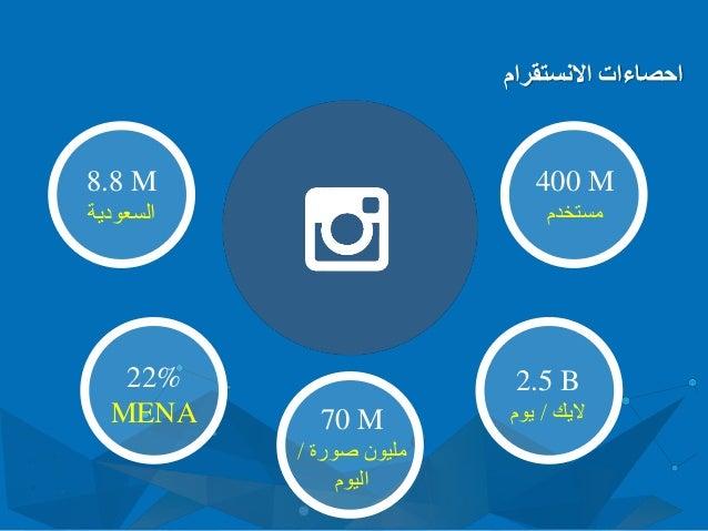 االنستقرام احصاءات 400 M مستخدم 2.5 B اليك/يوم70 M صورة مليون/ اليوم 22% MENA 8.8 M السعودية