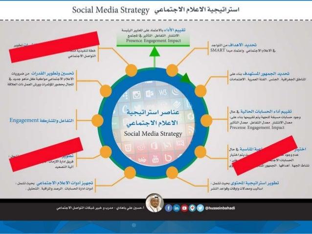 االجتماعي التواصل شبكات استراتيجية